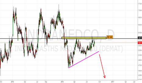 INDRAMEDCO: Indramedco- Supply Zone in 59-60 Area