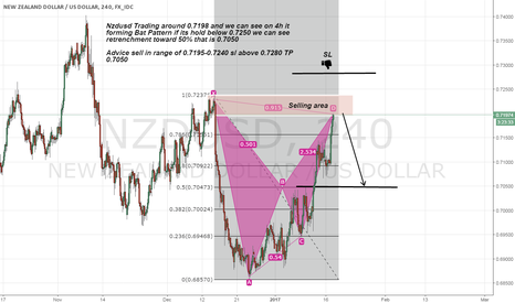 NZDUSD: nzdusd short advice on Bat Pattern formed on H4