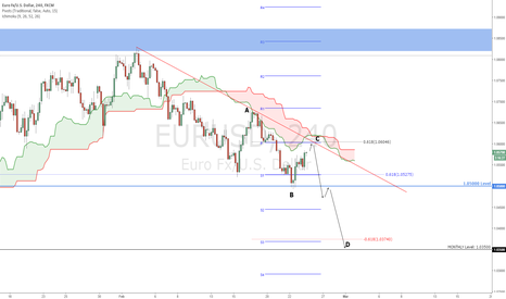 EURUSD: EURUSD - Further downside expected