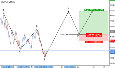 USDJPY: USD/JPY - Bullish 5-0 pattern