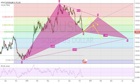 XAUUSD: XAUUSD very long Gartley