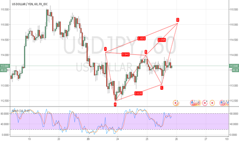 USDJPY: USDJPY Hourly Bearish Deep Crab