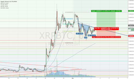 XRPBTC: $XRP Reverse Head and Shoulders