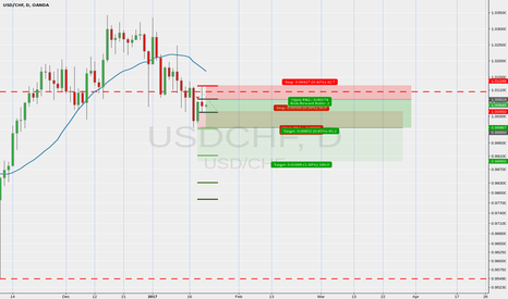 USDCHF: USDCHF short continuation pinbar of resistance