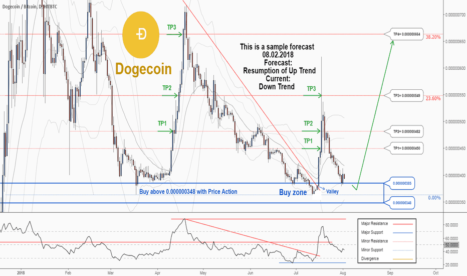DOGEBTC: Another opportunity to buy in DOGEBTC