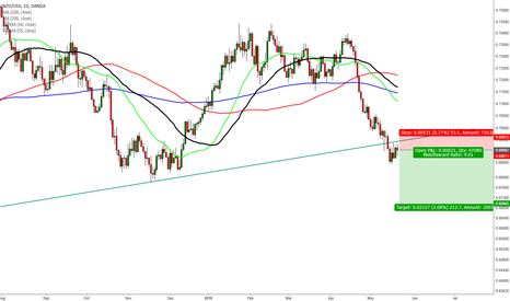 NZDUSD: $NZDUSD short trade on a long-term trendline break