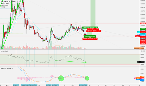 ICXBTC: Casual 30% T1 for ICX!