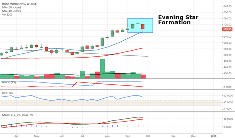 BATAINDIA: BATA WEEKLY EVENING STAR FORMATION