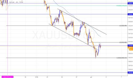 XAUUSD: المزيد من الضعف مع التلميحات الإيجابية في بيان الفيدرالي اليوم