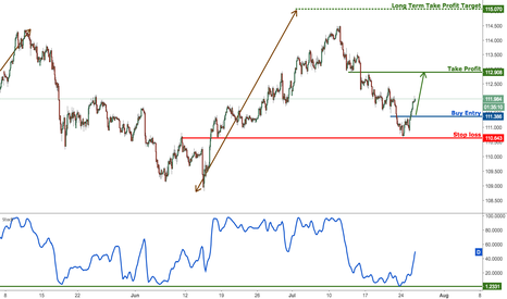 USDJPY: USDJPY bounced up perfectly to profit target, remain bullish