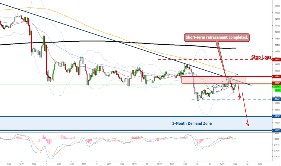 EURUSD: EURUSD Short - Retracement Completed, Revisiting the Bottom