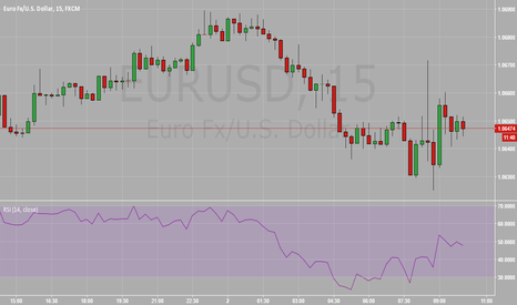 EURUSD: Short term Long