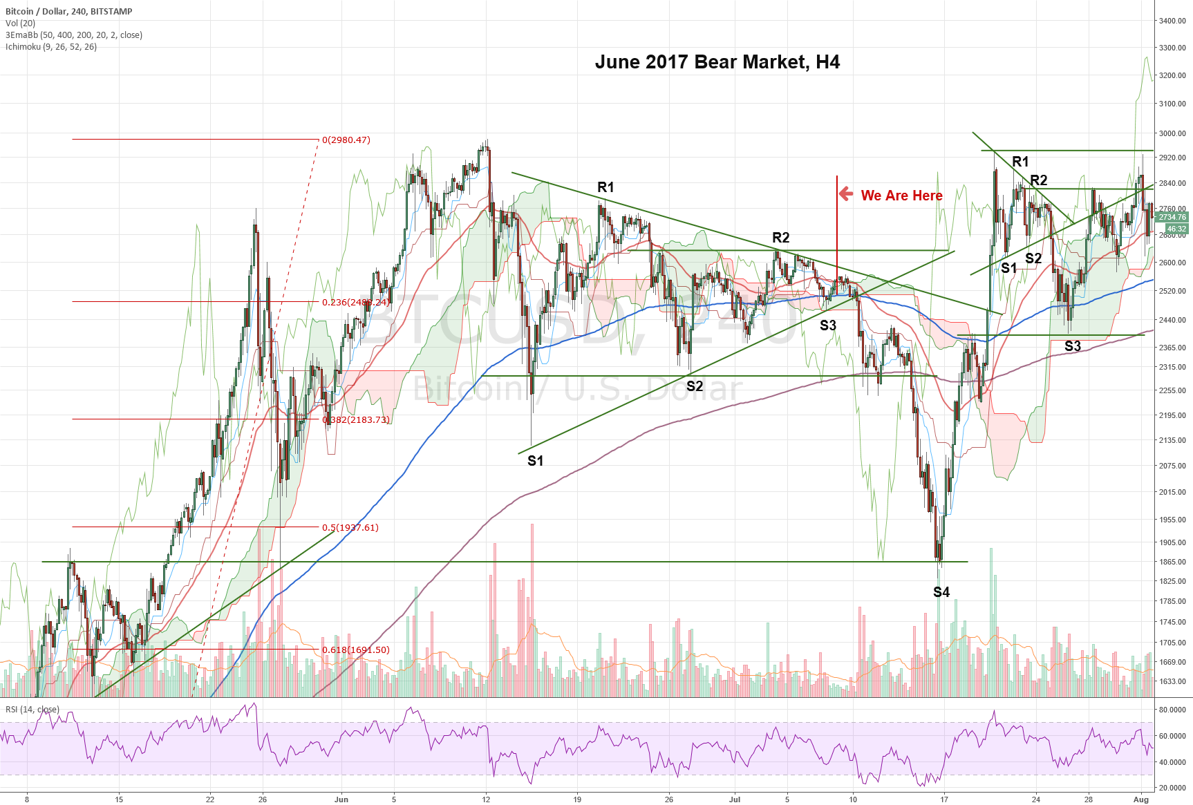 Anatomy of a Bear Market: June 2017 Bear Market, H4 - CoinMarket ...
