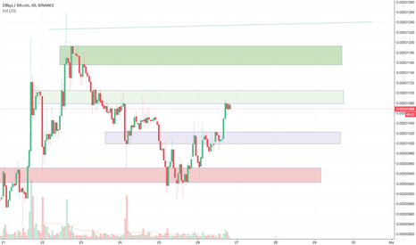 ZILBTC: ZILL Resistance and support