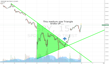 SPY: A story of 3 triangles (2 OF 3)