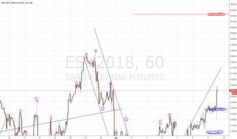 Esh2018 Charts And Quotes Tradingview