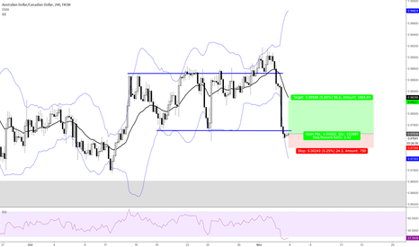 AUDCAD: Dist Play