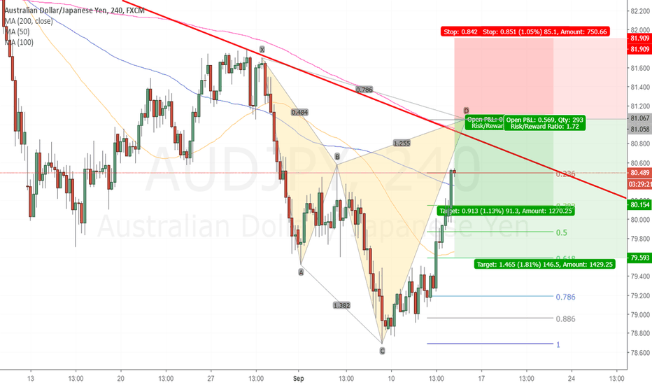 AUDJPY: bearish cypher on AudYen