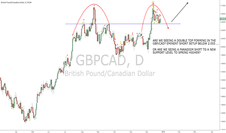 GBPCAD: New support OR double top forming in GBP/CAD?