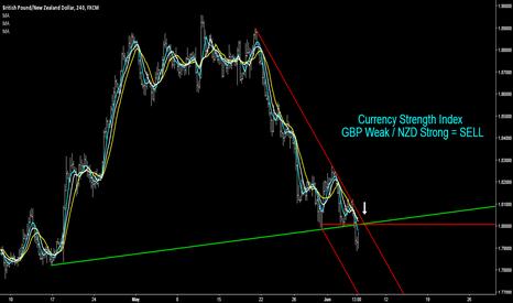 GBPNZD: GBP/NZD - Heading Lower