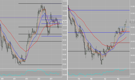 USDJPY: USDJPY_Institutional Perspective_Monthly/Daily_Fibs,EMAS,Levels!