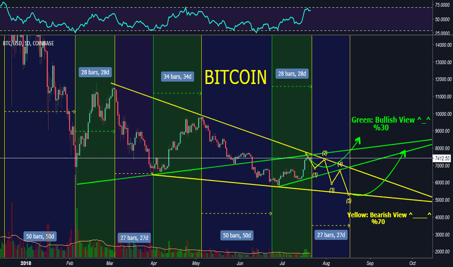 BTCUSD: Bitcoin BTC last cycle Maybe! :))
