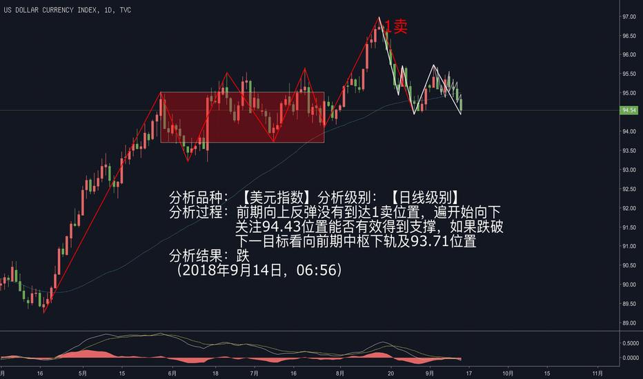 DXY: 美元指数:跌