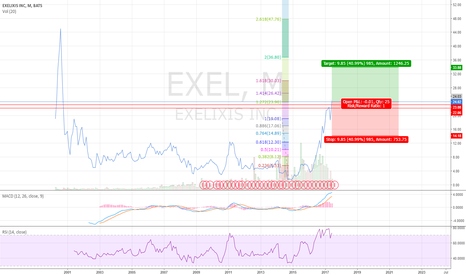 EXEL: Not much resistance above 25