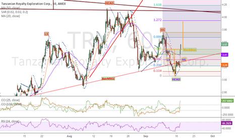 TRX: TRX Head test or continuation pattern?