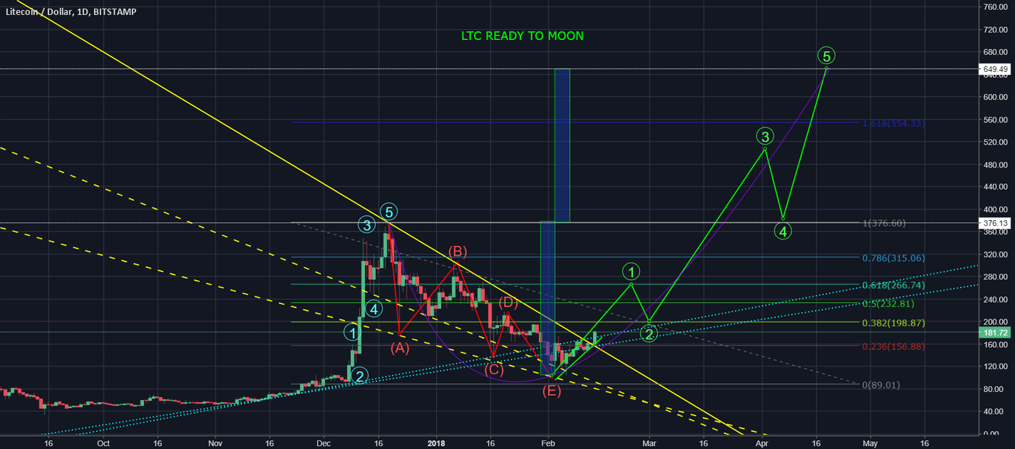 LTC in break-out mode?