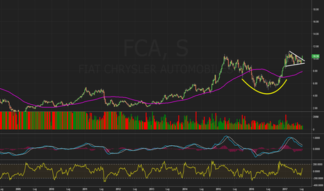 FCA: $FCA