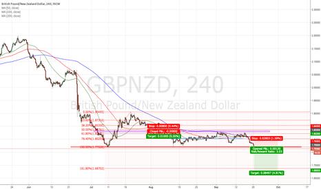 GBPNZD: GBPNZD broke trendline