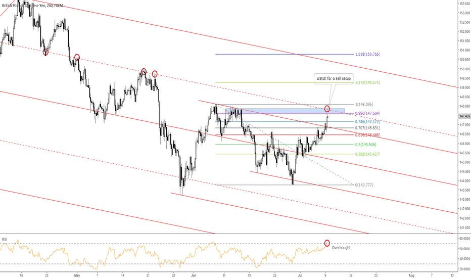 GBPJPY: GBPJPY: Key Level to Watch for Shorts