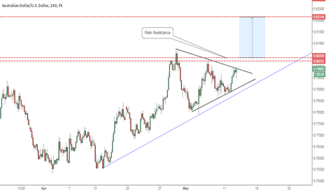 AUDUSD: Aussie Facing key short term resistance levels