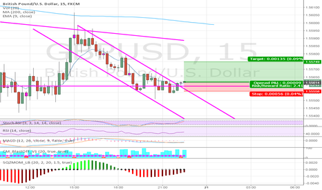 GBPUSD: GBPUSD 15 Min Chart Channel Break UP
