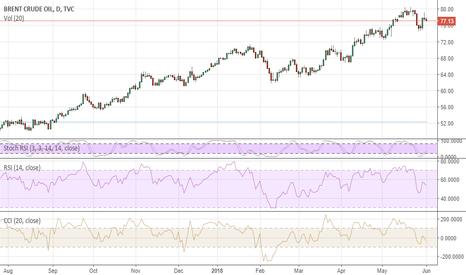 UKOIL: Brent: downside risks remain