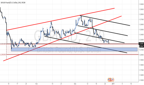 GBPUSD: GBP/USD TRADING ALONG THE FALLING CHANNEL PARALLELS