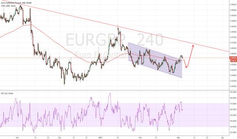 EURGBP: EURGBP more upside