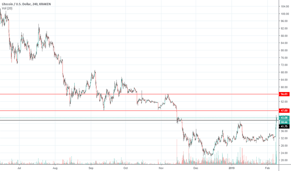 LTCUSD: LTC next resistance levels