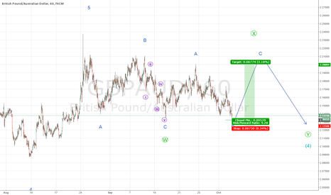 GBPAUD: Wave 3 is almost complete