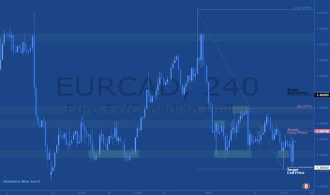 EURCAD: Jeepson Trading // Sell EURCAD