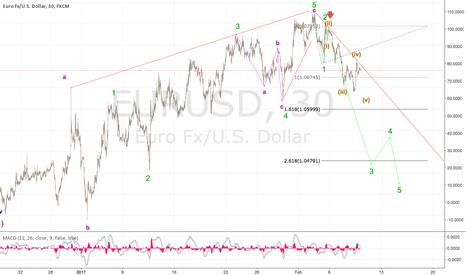 EURUSD: Bulls have returned on USD