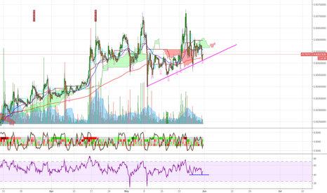 FCTBTC: Factom showing potential entry point