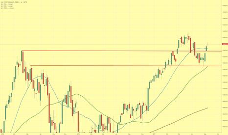 DAX: Chartbild des DAX-Index bleibt positiv