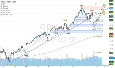 SPY: $SPY Daily Chart