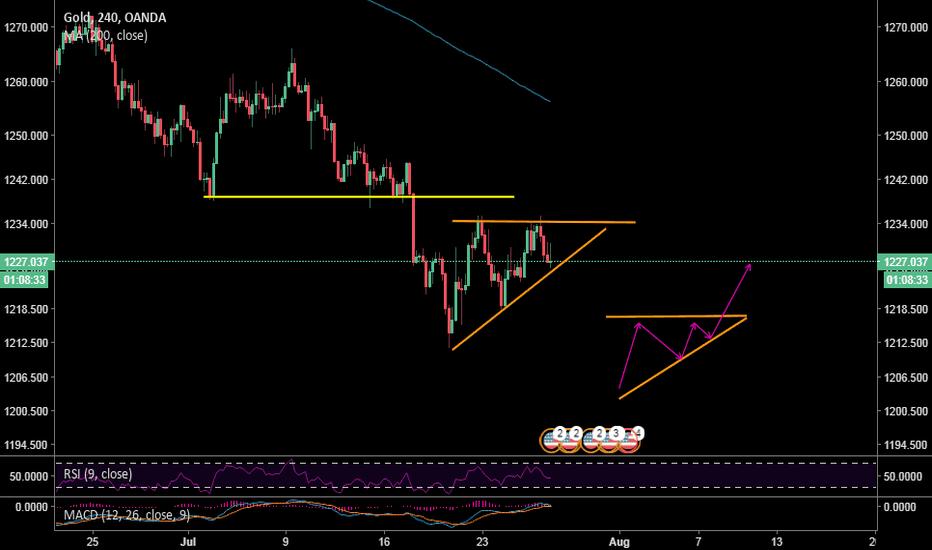 XAUUSD: Gold, symmetrical triangle pattern, 4h chart