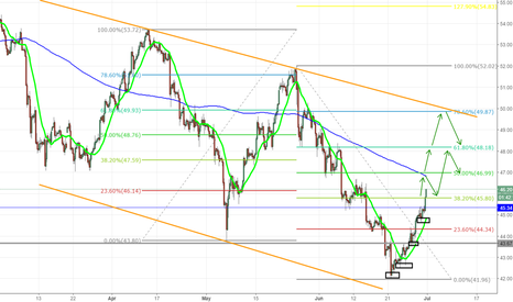 USOIL: Possible USOIL outlook for the next weeks