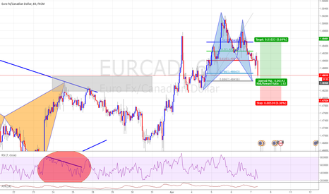 EURCAD: Potential Bat Completion Good Risk to Reward after the last Bat