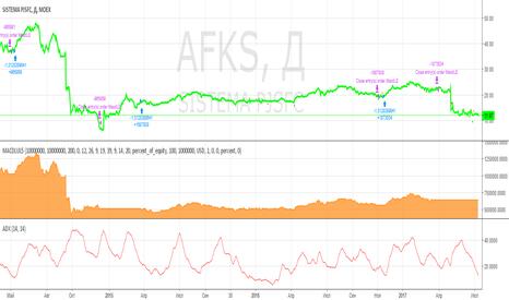 AFKS: Лонг по системе