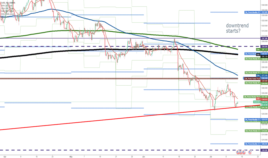 XAUUSD: Is gold conscious of the red trend line?
